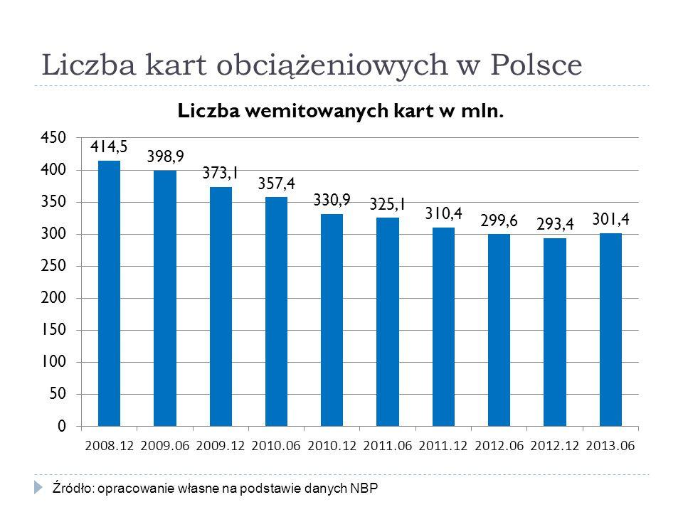 Liczba kart obciążeniowych w Polsce