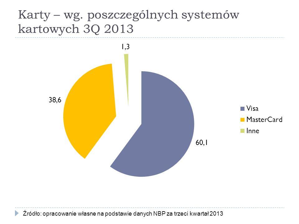 Karty – wg. poszczególnych systemów kartowych 3Q 2013