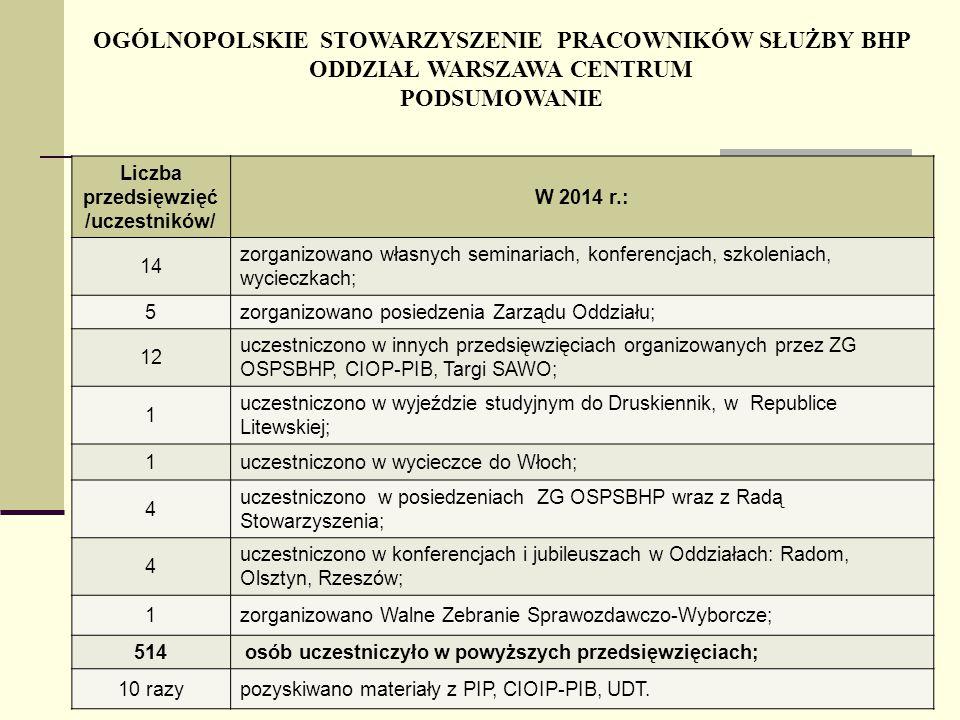 Liczba przedsięwzięć /uczestników/