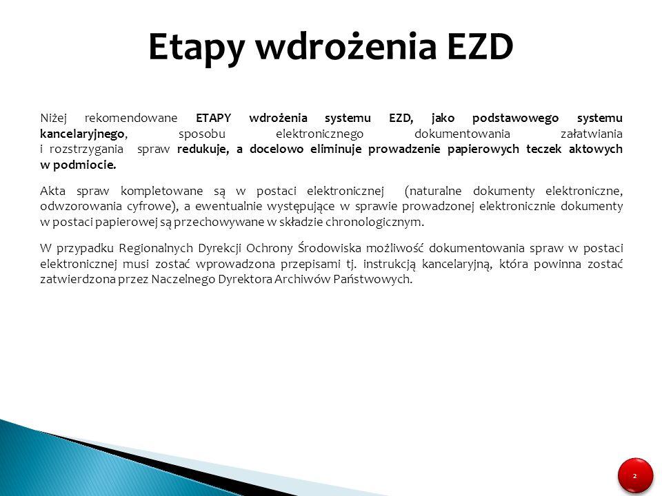 Etapy wdrożenia EZD