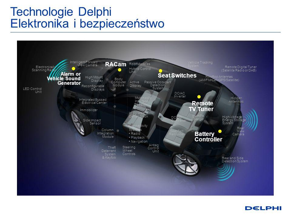 Technologie Delphi Elektronika i bezpieczeństwo