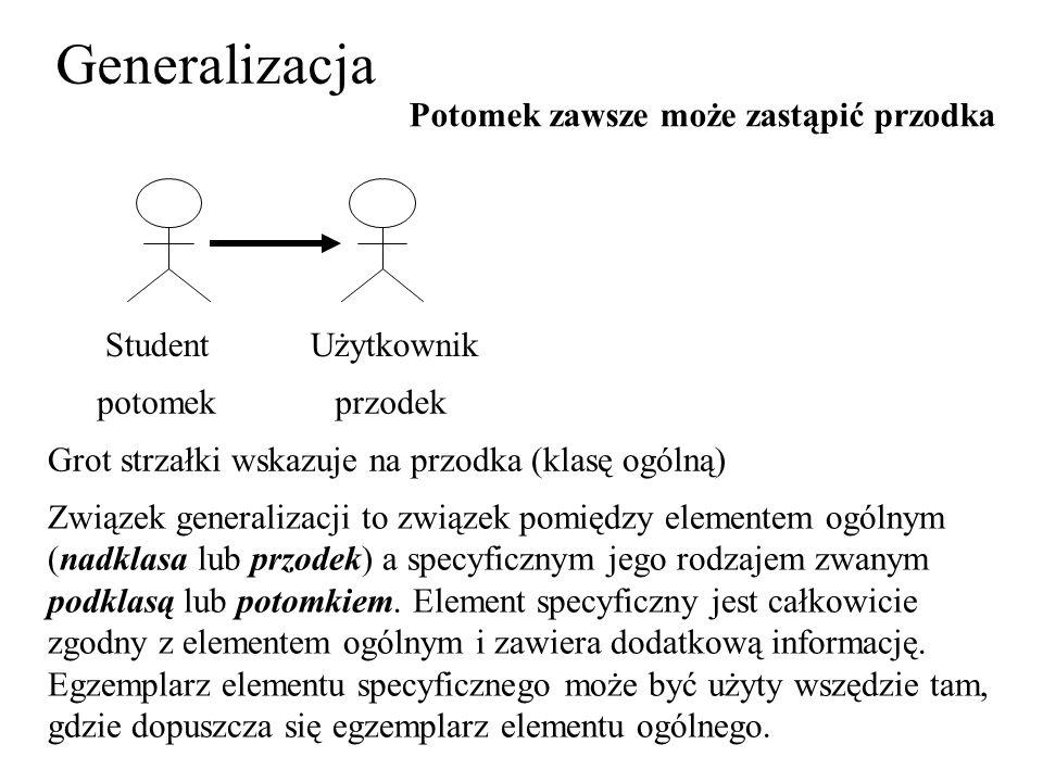 Generalizacja Potomek zawsze może zastąpić przodka Student Użytkownik