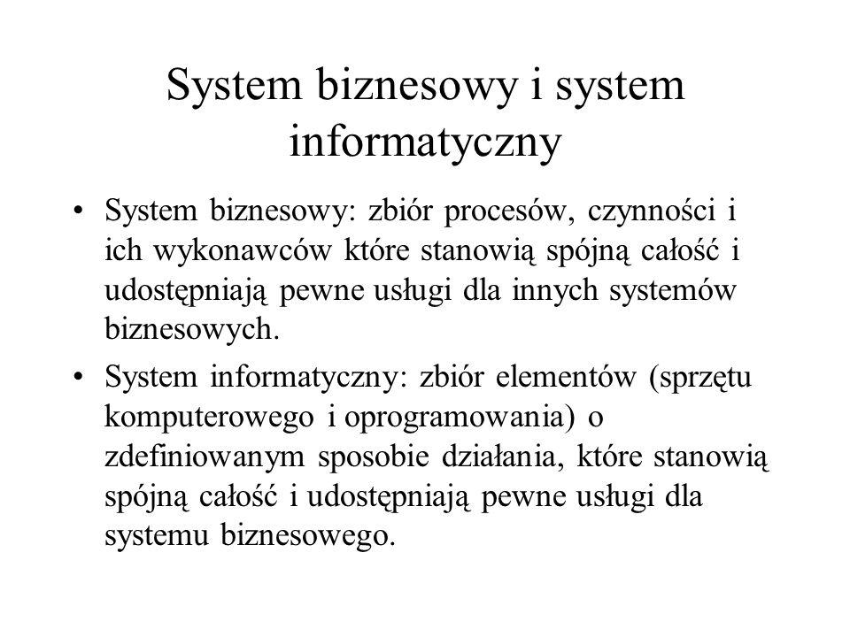 System biznesowy i system informatyczny