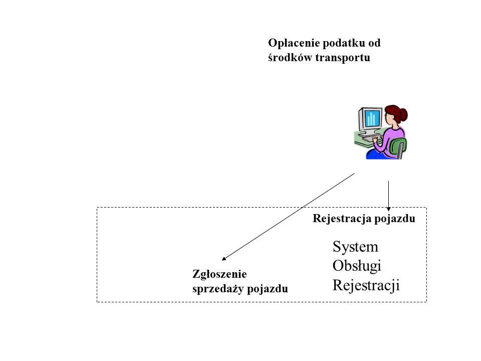 System Obsługi Rejestracji