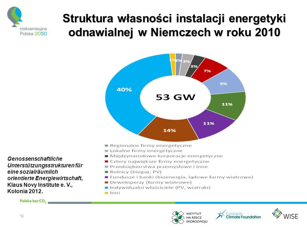 Struktura własności instalacji energetyki odnawialnej w Niemczech w roku 2010