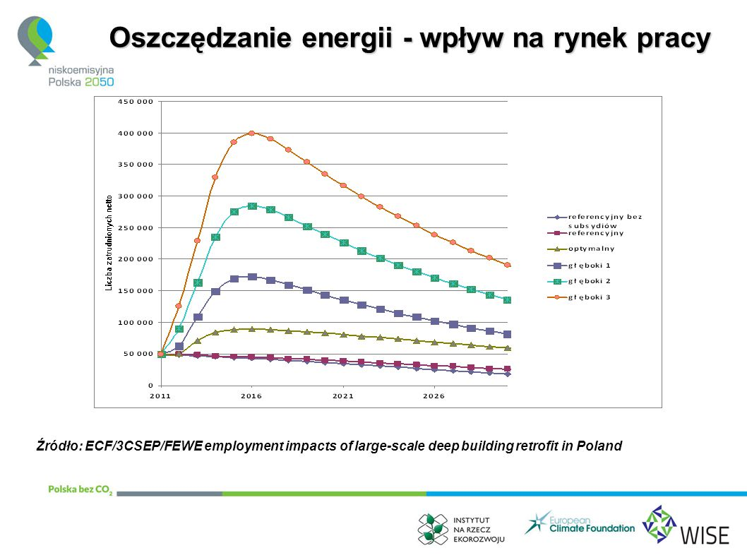 Oszczędzanie energii - wpływ na rynek pracy