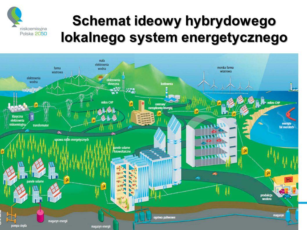 Schemat ideowy hybrydowego lokalnego system energetycznego