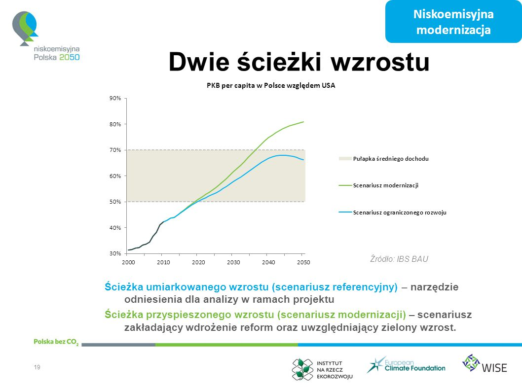 Dwie ścieżki wzrostu Niskoemisyjna modernizacja