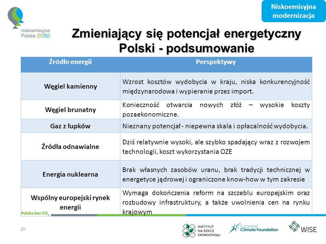Zmieniający się potencjał energetyczny Polski - podsumowanie