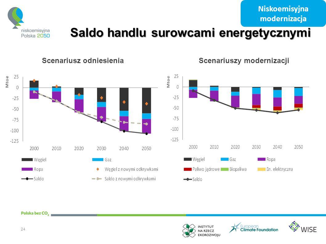Saldo handlu surowcami energetycznymi