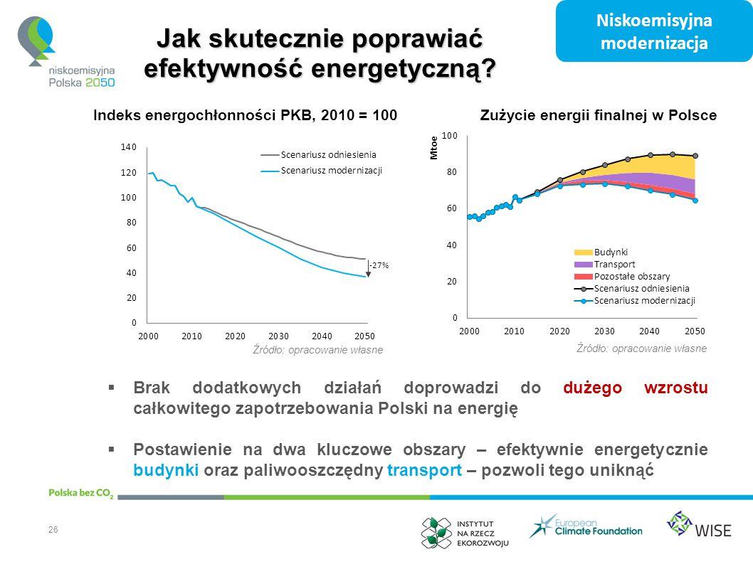 Jak skutecznie poprawiać efektywność energetyczną