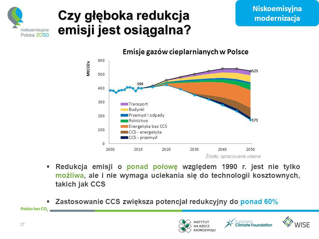 Emisje gazów cieplarnianych w Polsce