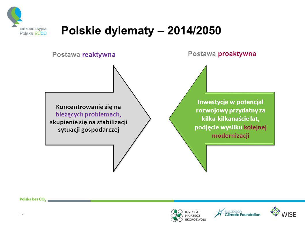 Polskie dylematy – 2014/2050 Postawa reaktywna Postawa proaktywna