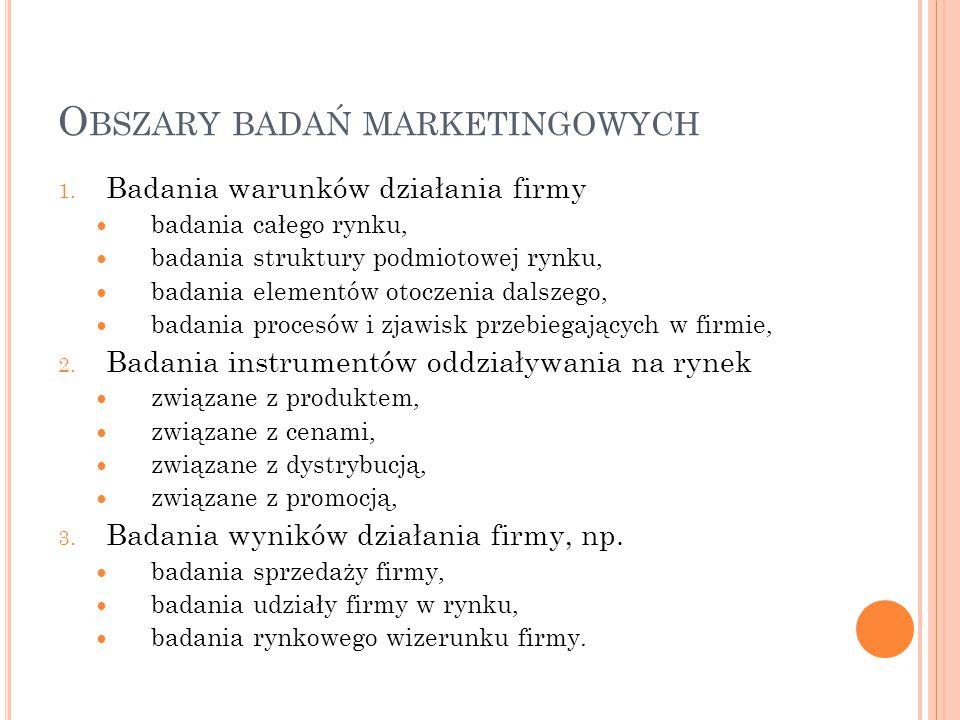 Obszary badań marketingowych