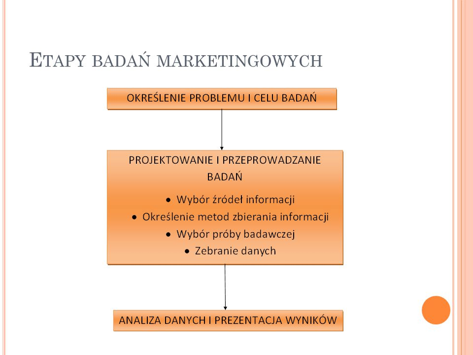 Etapy badań marketingowych