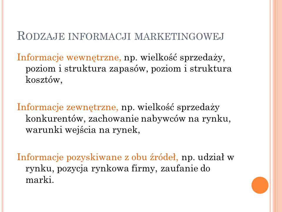 Rodzaje informacji marketingowej