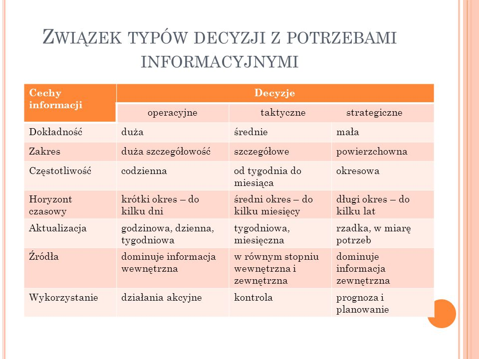 Związek typów decyzji z potrzebami informacyjnymi