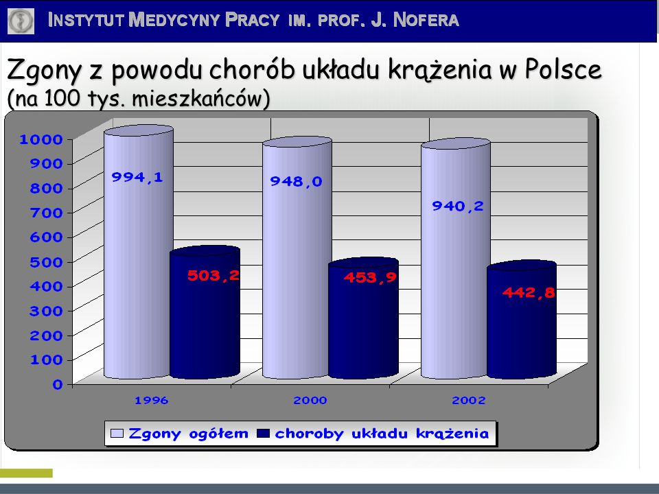 Zgony z powodu chorób układu krążenia w Polsce