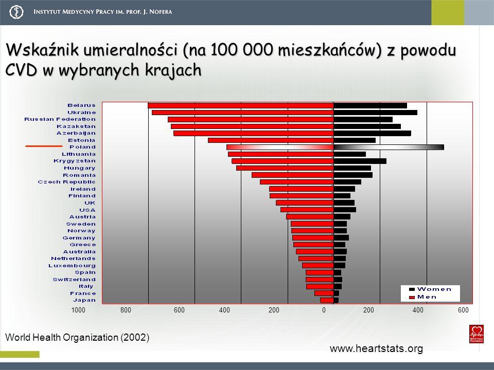Wskaźnik umieralności (na 100 000 mieszkańców) z powodu CVD w wybranych krajach