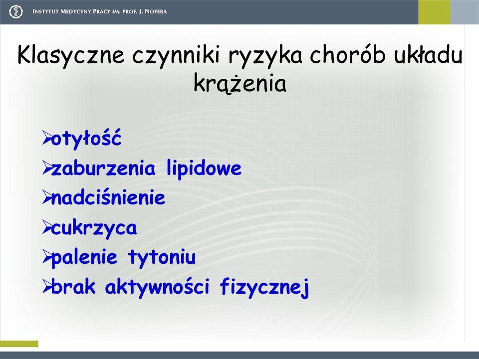 Klasyczne czynniki ryzyka chorób układu krążenia