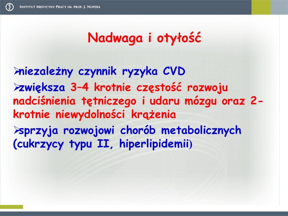 Nadwaga i otyłość niezależny czynnik ryzyka CVD