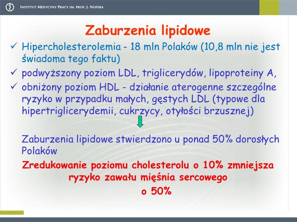 Zaburzenia lipidowe Hipercholesterolemia - 18 mln Polaków (10,8 mln nie jest świadoma tego faktu)