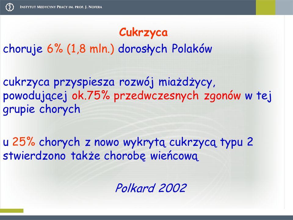 Cukrzyca choruje 6% (1,8 mln.) dorosłych Polaków.