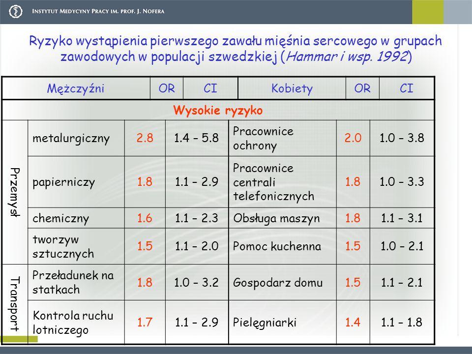 Ryzyko wystąpienia pierwszego zawału mięśnia sercowego w grupach zawodowych w populacji szwedzkiej (Hammar i wsp. 1992)