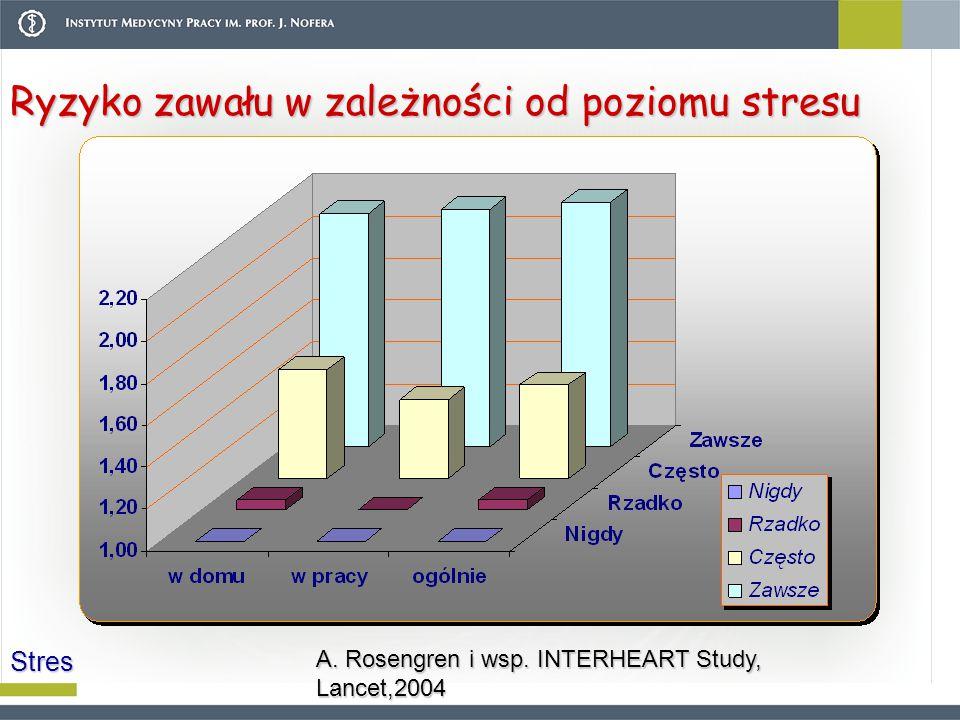 Ryzyko zawału w zależności od poziomu stresu