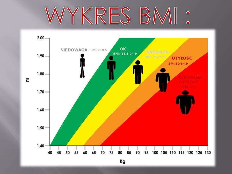 WYKRES BMI :