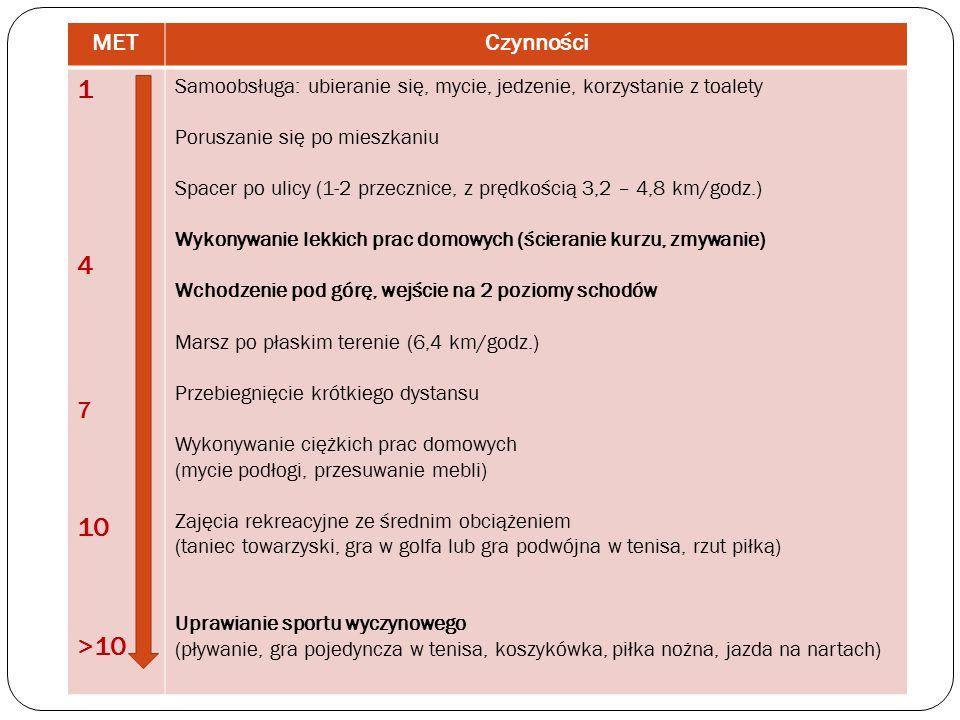 MET Czynności. 1. 4. 7. 10. >10. Samoobsługa: ubieranie się, mycie, jedzenie, korzystanie z toalety.