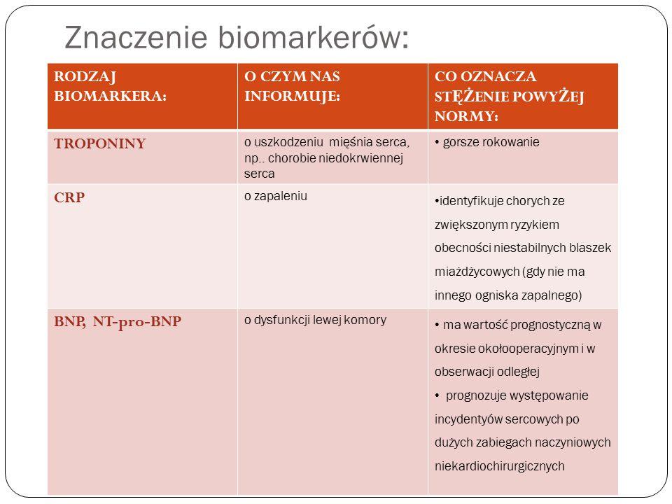 Znaczenie biomarkerów: