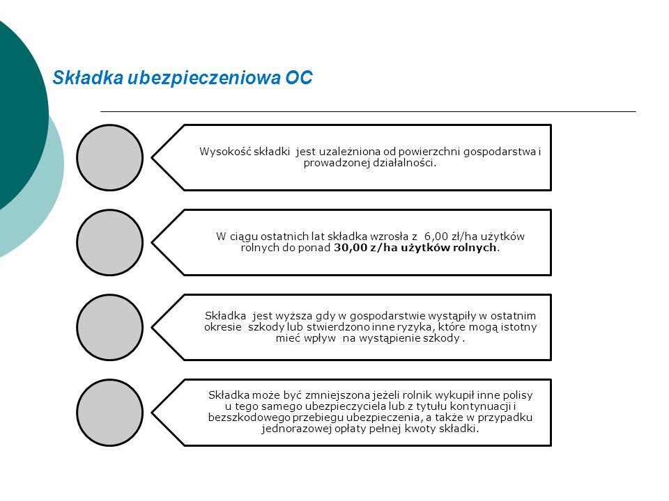Składka ubezpieczeniowa OC