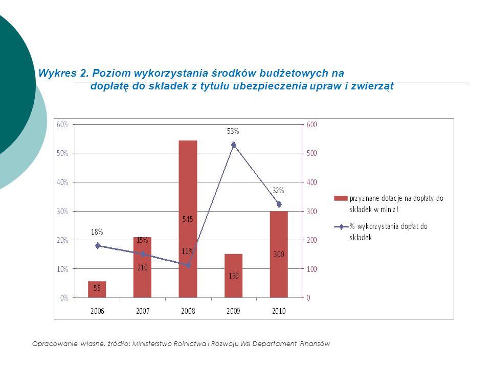 Wykres 2. Poziom wykorzystania środków budżetowych na dopłatę do składek z tytułu ubezpieczenia upraw i zwierząt