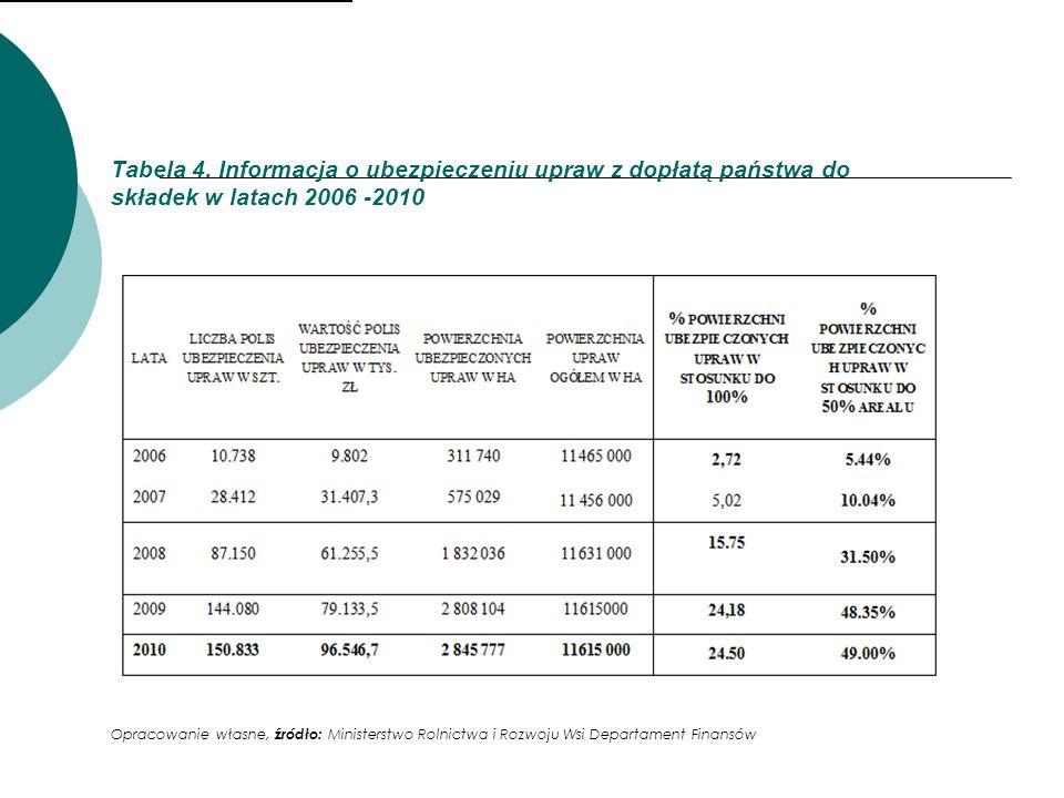 Tabela 4. Informacja o ubezpieczeniu upraw z dopłatą państwa do składek w latach 2006 -2010