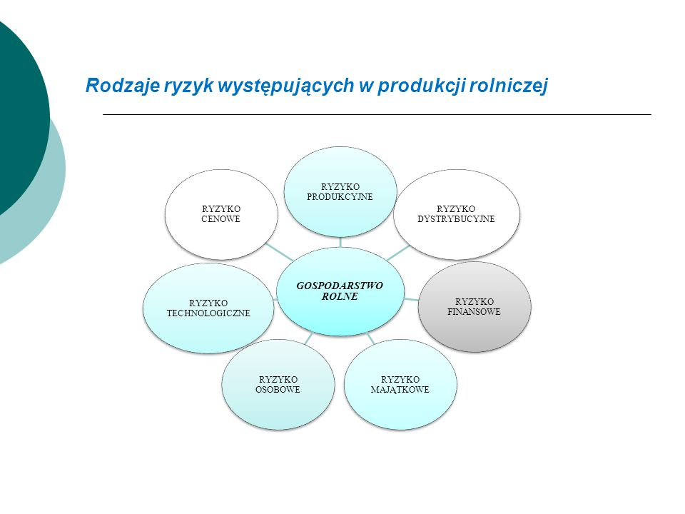 Rodzaje ryzyk występujących w produkcji rolniczej