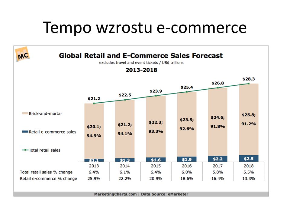 Tempo wzrostu e-commerce