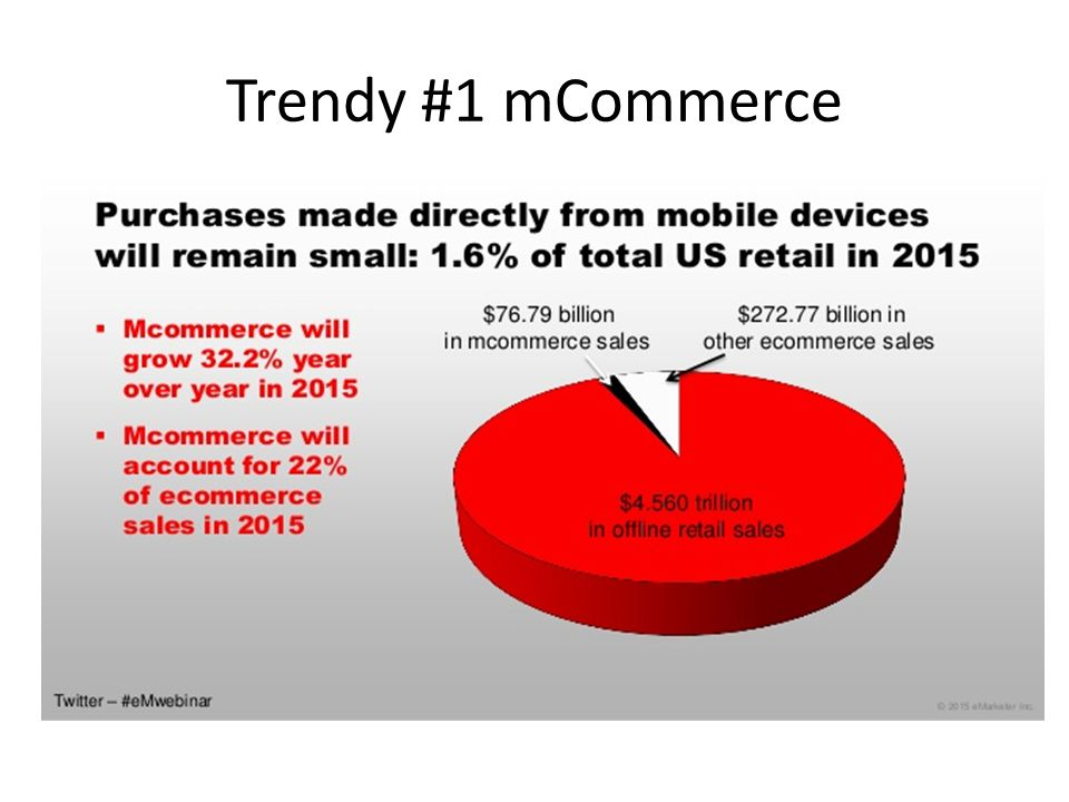 Trendy #1 mCommerce
