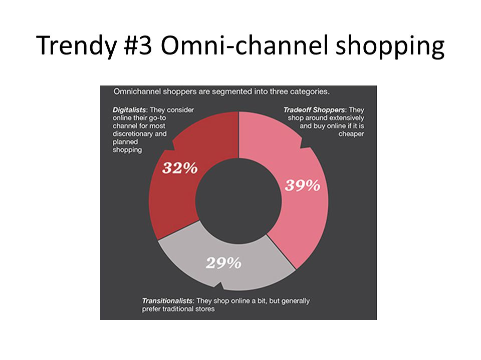 Trendy #3 Omni-channel shopping