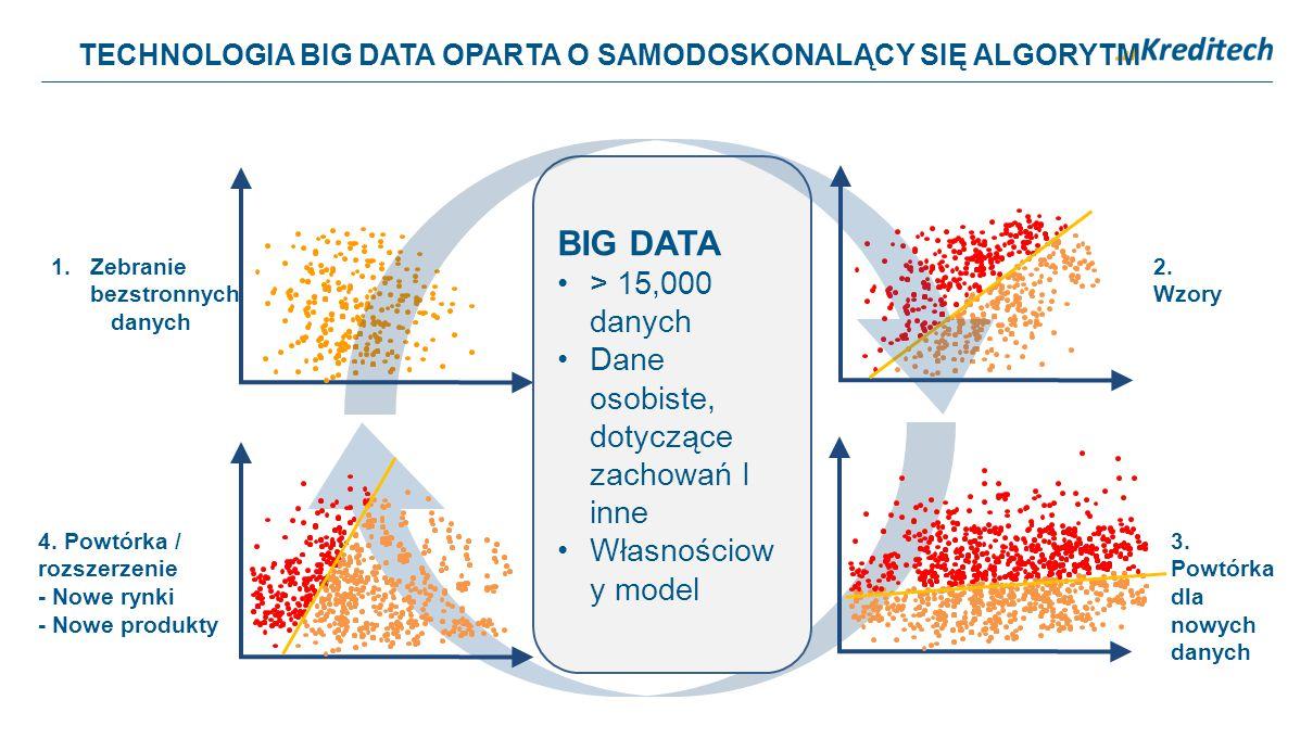 BIG DATA > 15,000 danych Dane osobiste, dotyczące zachowań I inne
