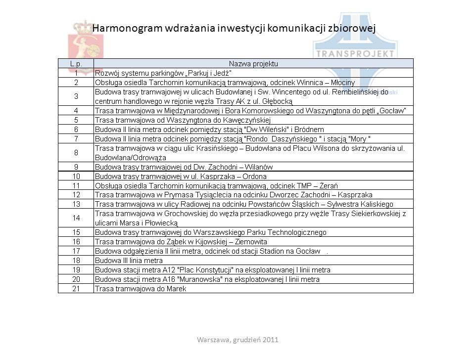 Harmonogram wdrażania inwestycji komunikacji zbiorowej