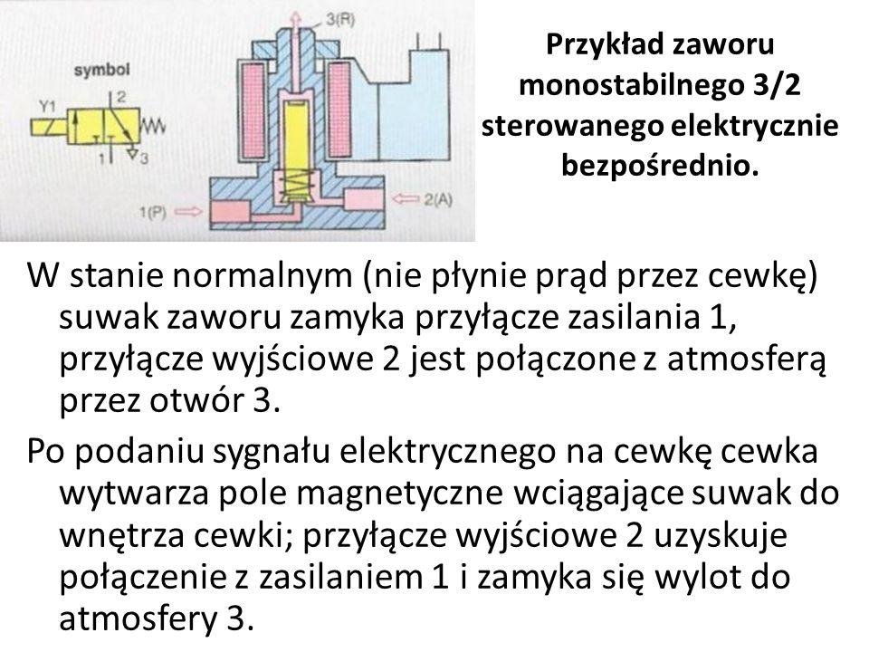 Przykład zaworu monostabilnego 3/2 sterowanego elektrycznie bezpośrednio.