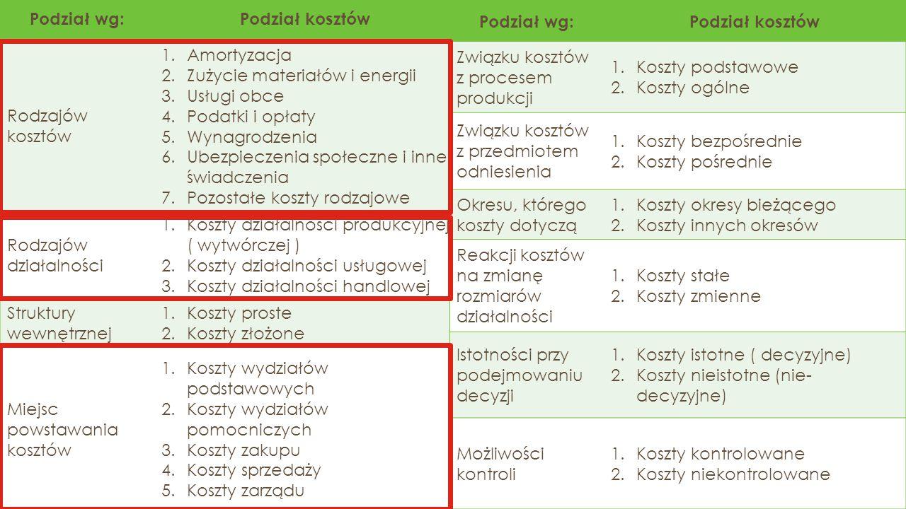 Podział wg: Podział kosztów. Rodzajów kosztów. Amortyzacja. Zużycie materiałów i energii. Usługi obce.