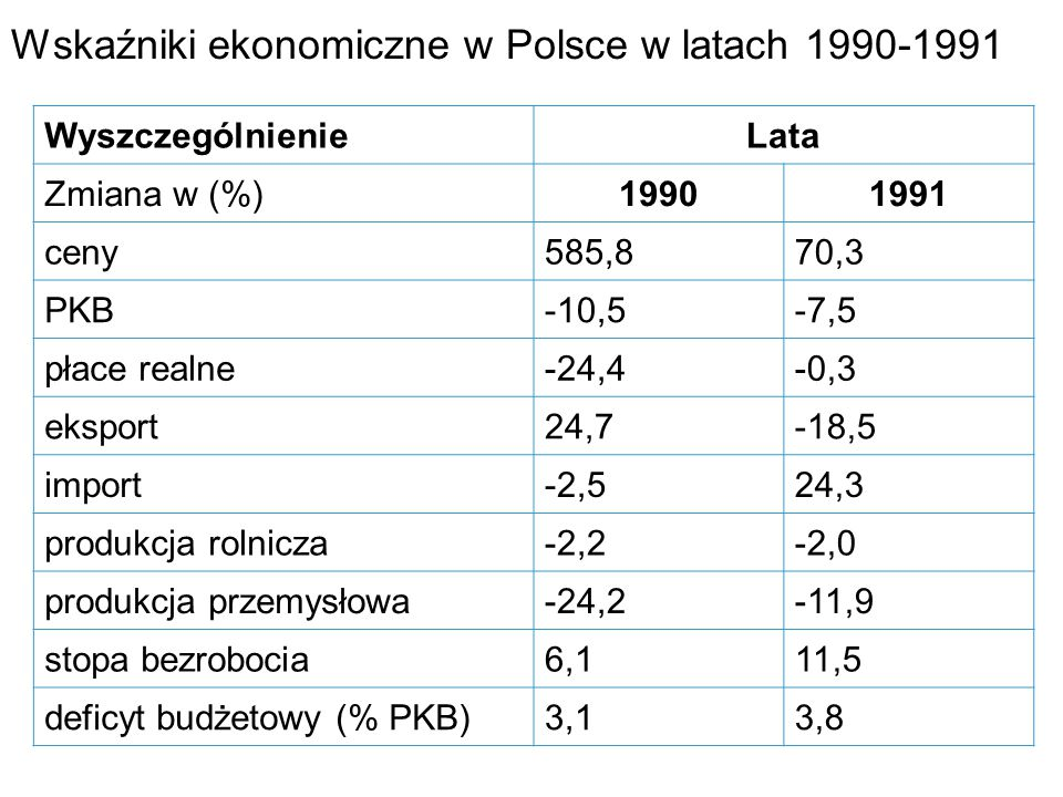 Wskaźniki ekonomiczne w Polsce w latach 1990-1991