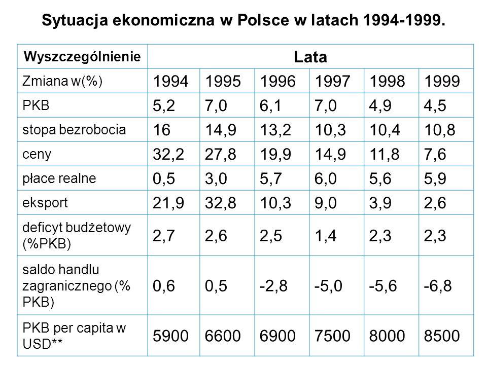 Sytuacja ekonomiczna w Polsce w latach 1994-1999.