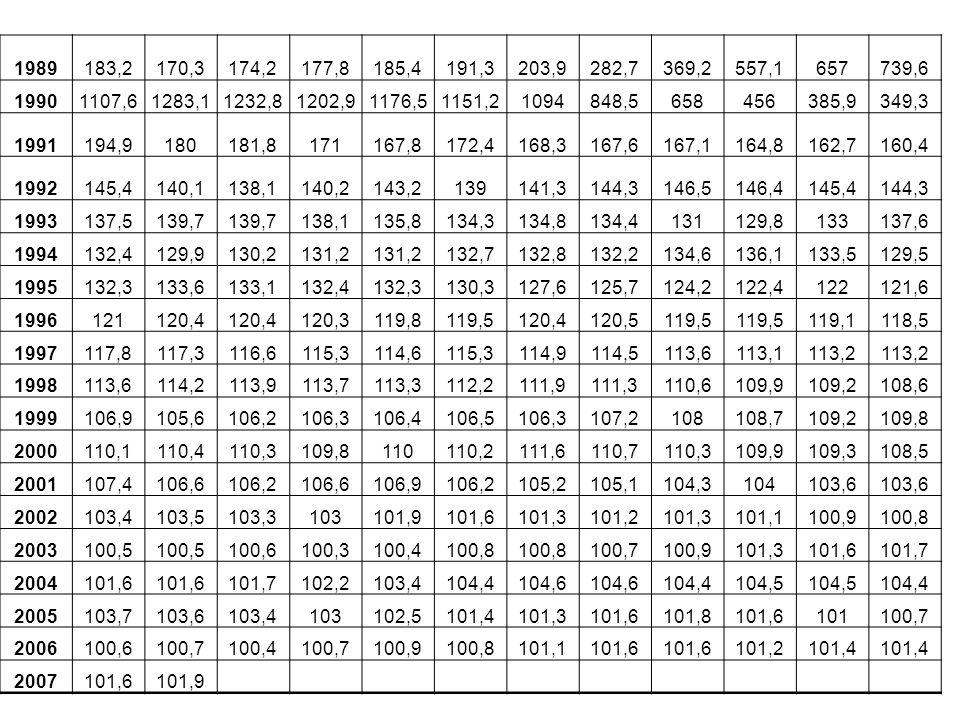 1989 183,2. 170,3. 174,2. 177,8. 185,4. 191,3. 203,9. 282,7. 369,2. 557,1. 657. 739,6. 1990.