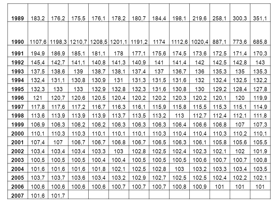 1989 183,2. 176,2. 175,5. 176,1. 178,2. 180,7. 184,4. 198,1. 219,6. 258,1. 300,3. 351,1.