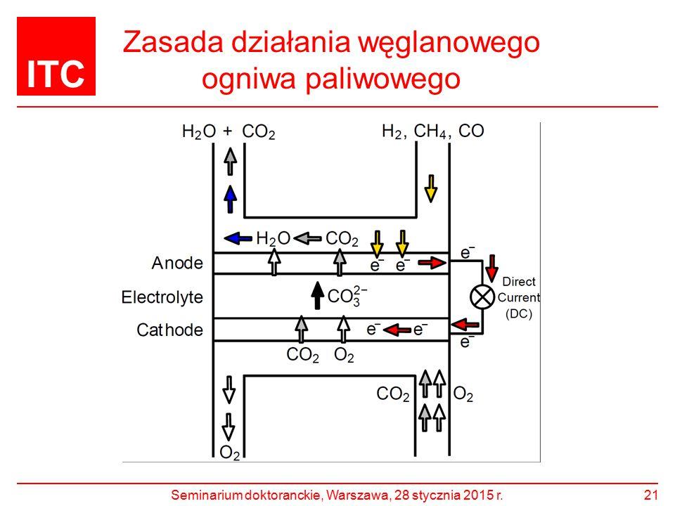 Zasada działania węglanowego ogniwa paliwowego