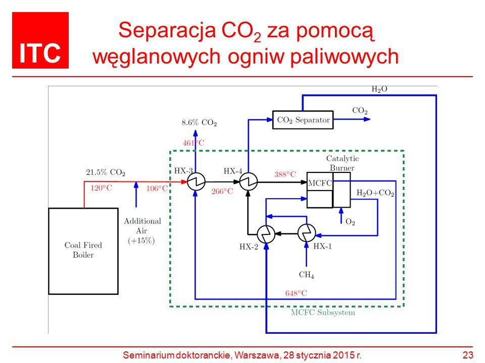 Separacja CO2 za pomocą węglanowych ogniw paliwowych