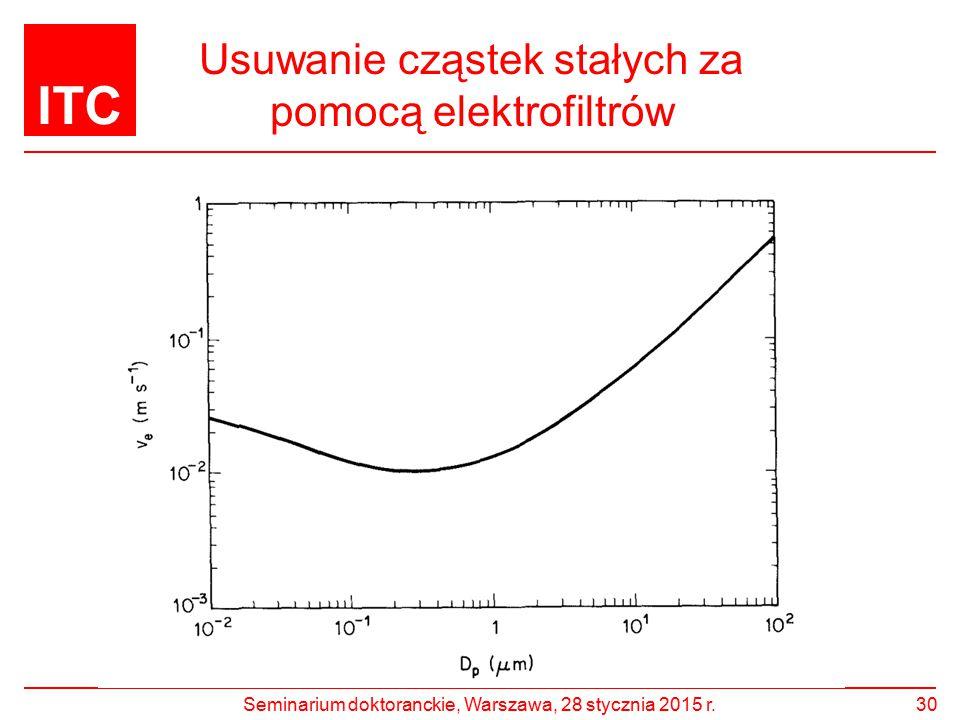 Usuwanie cząstek stałych za pomocą elektrofiltrów